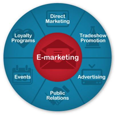 5 core marketing concepts essays